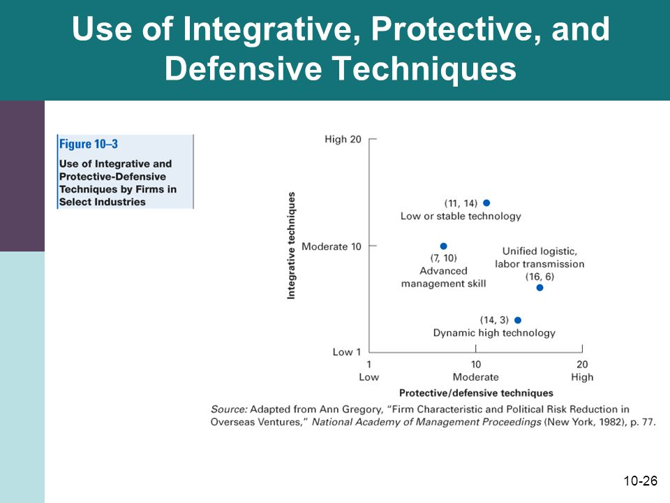 Use of Integrative, Protective, and Defensive Techniques