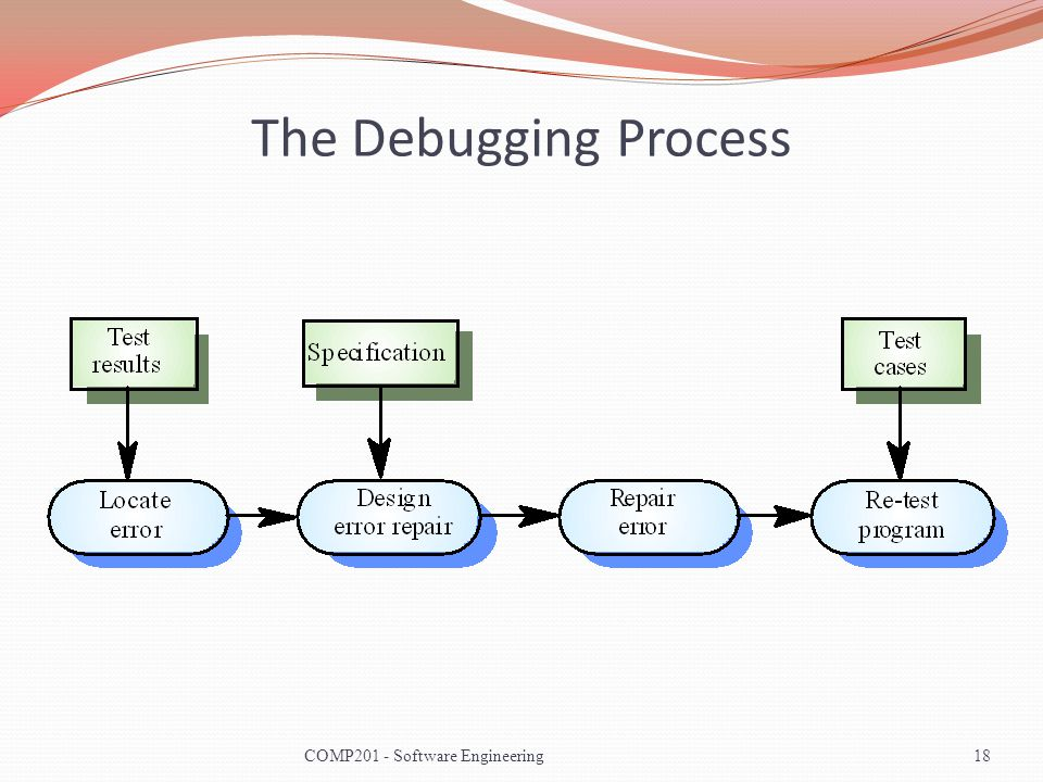 The Debugging Process COMP201 - Software Engineering