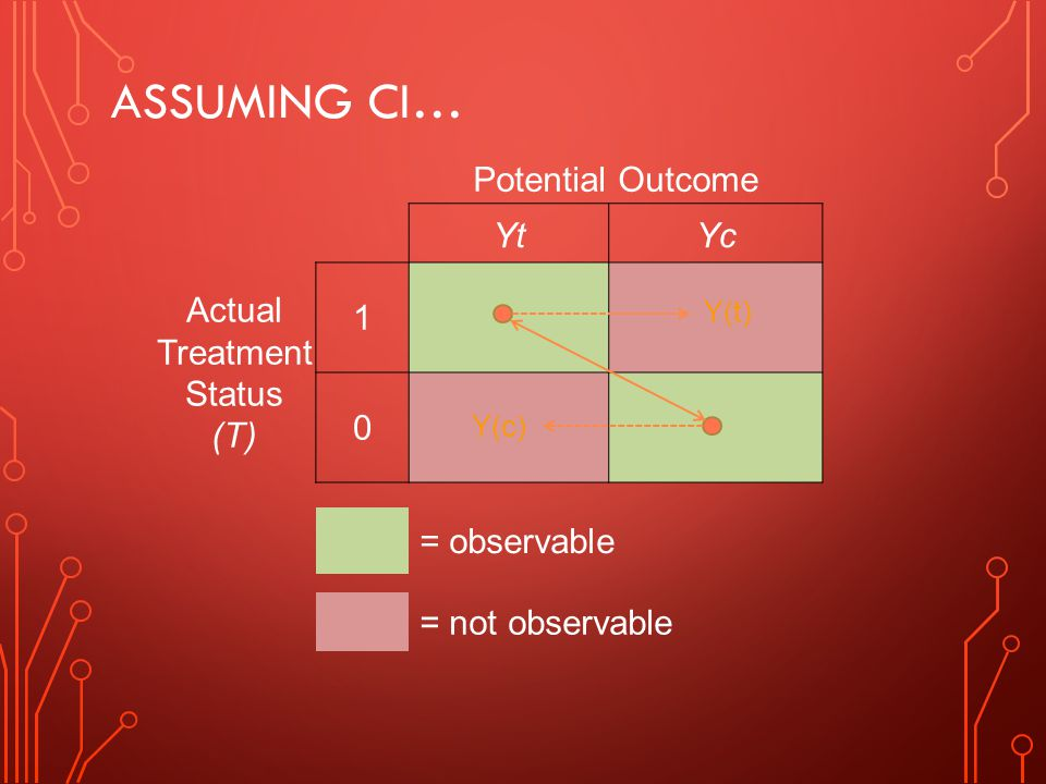 Assuming CI… Potential Outcome Yt Yc Actual Treatment Status (T) 1