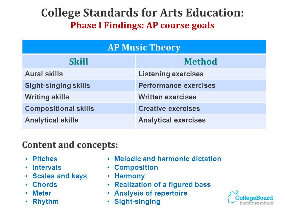 College Standards for Arts Education: Phase I Findings: AP course goals