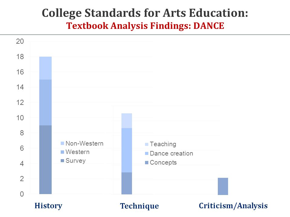 College Standards for Arts Education: Textbook Analysis Findings: DANCE