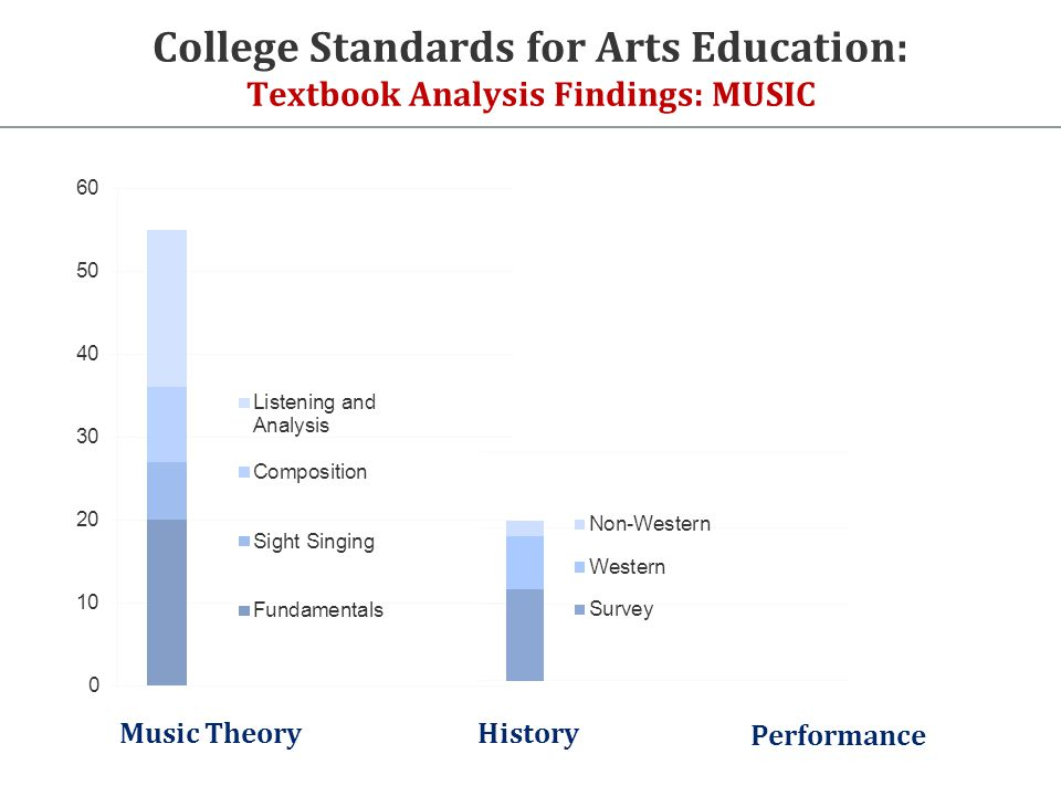 College Standards for Arts Education: Textbook Analysis Findings: MUSIC