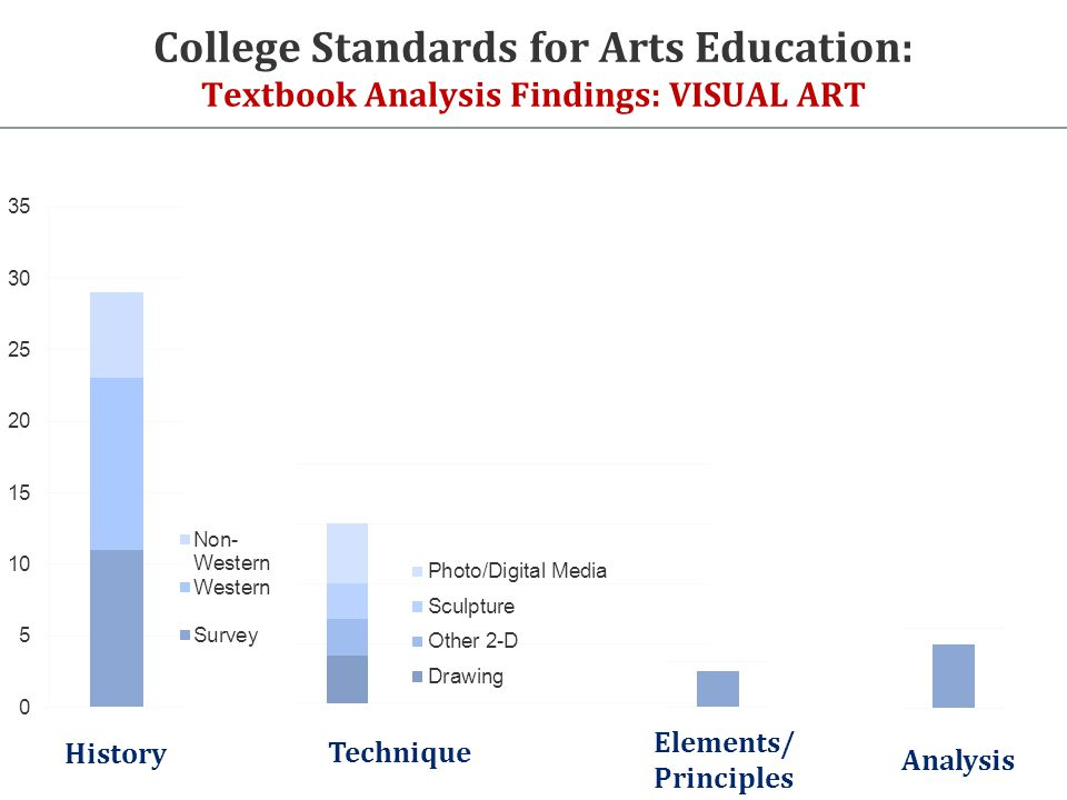 College Standards for Arts Education: Textbook Analysis Findings: VISUAL ART