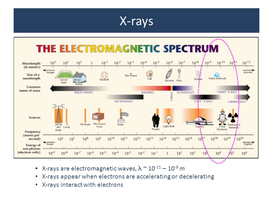X-rays X-rays are electromagnetic waves, l ~ 10-11 – 10-8 m