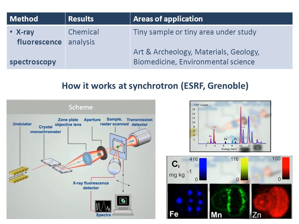 How it works at synchrotron (ESRF, Grenoble)