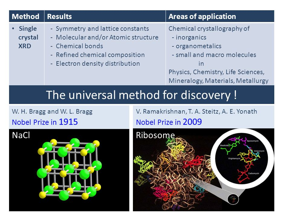 The universal method for discovery !