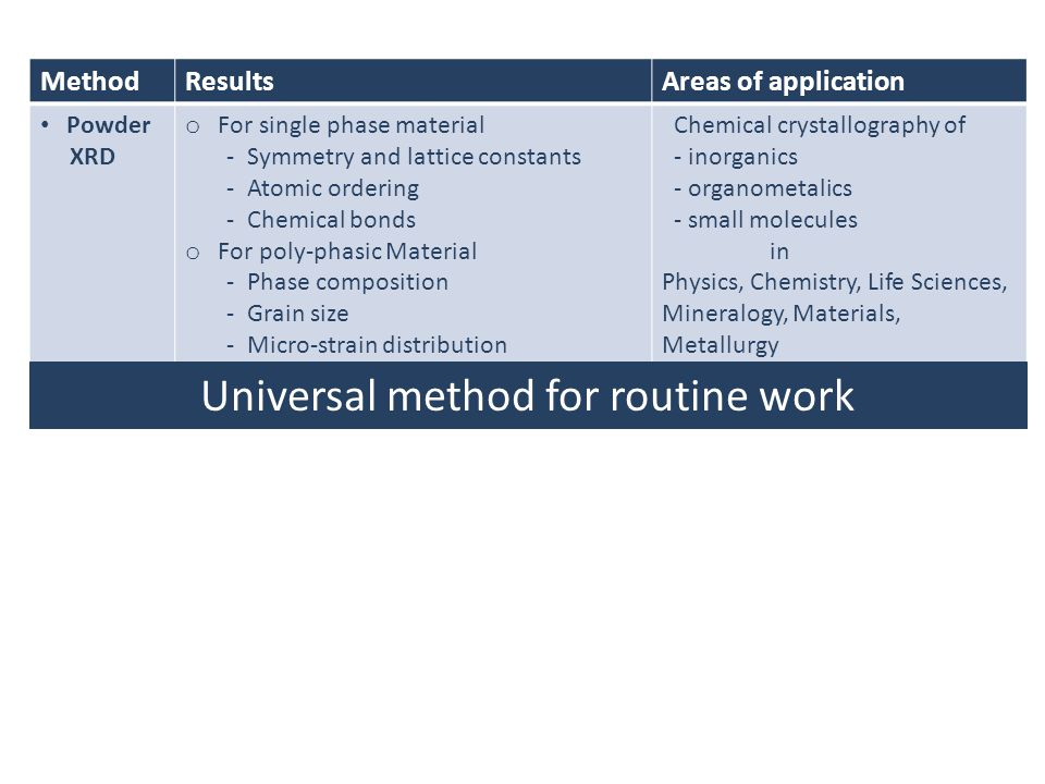 Universal method for routine work