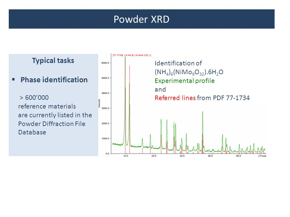 Powder XRD Typical tasks Phase identification