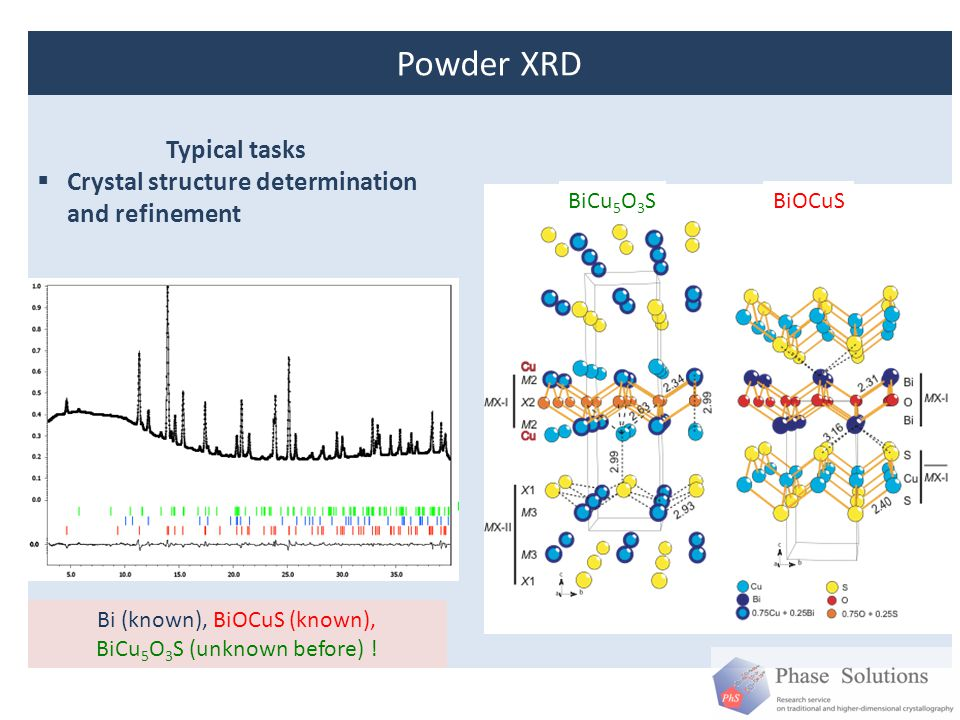 Powder XRD Typical tasks Crystal structure determination