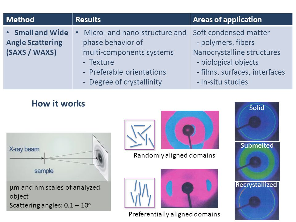 How it works Method Results Areas of application