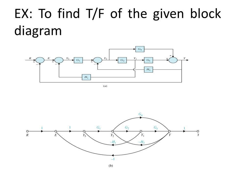 EX: To find T/F of the given block diagram