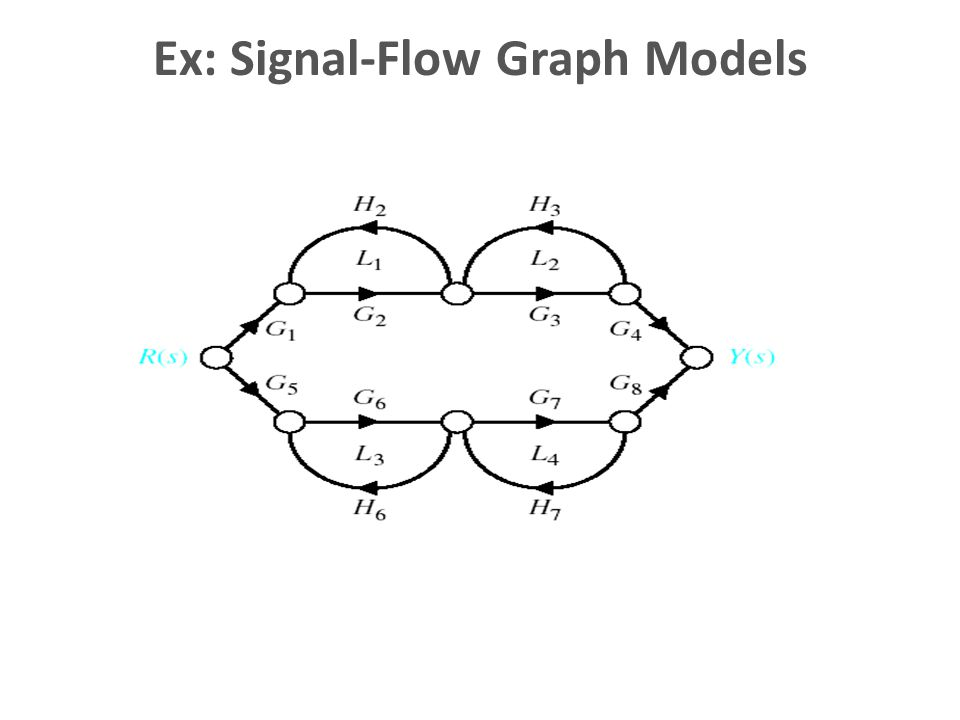 Ex: Signal-Flow Graph Models