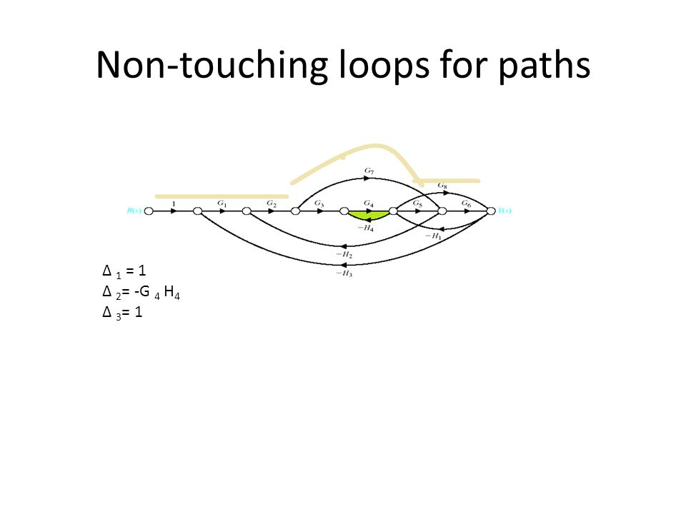 Non-touching loops for paths