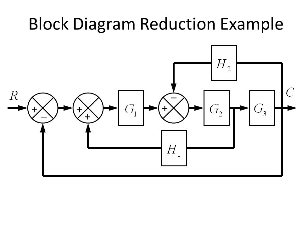 Block Diagram Reduction Example