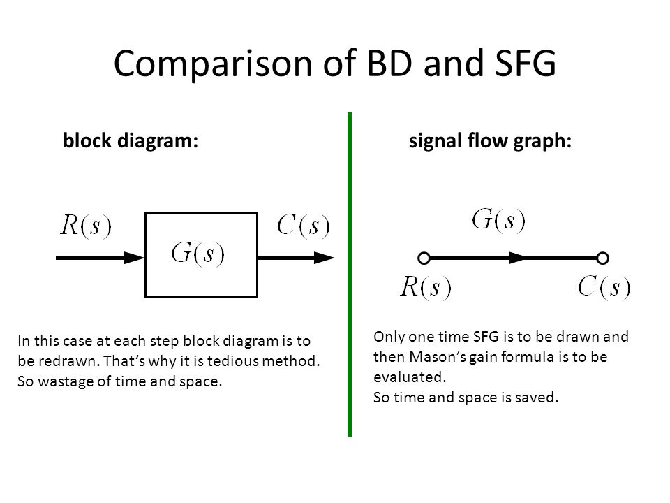 Lecture on signal flow graph ppt video online download what is signal flow graph 4 comparison of bd and sfg block diagram ccuart Gallery