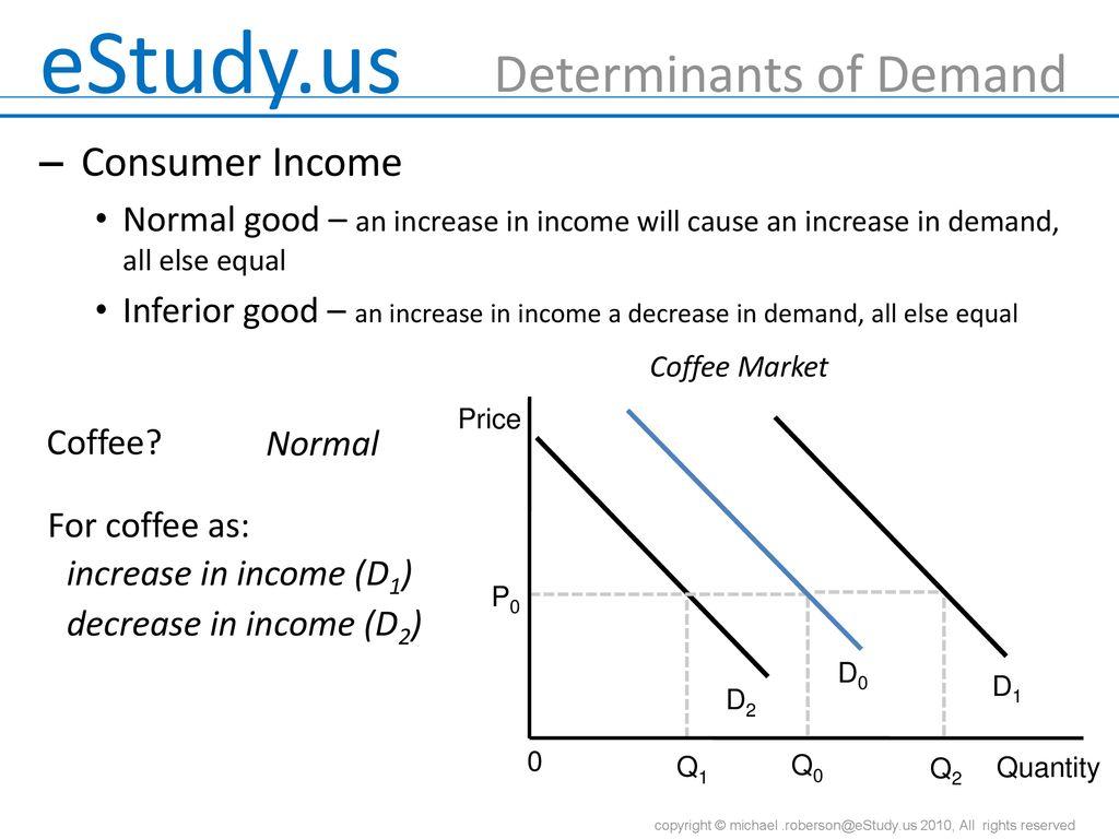 7 determinants of demand