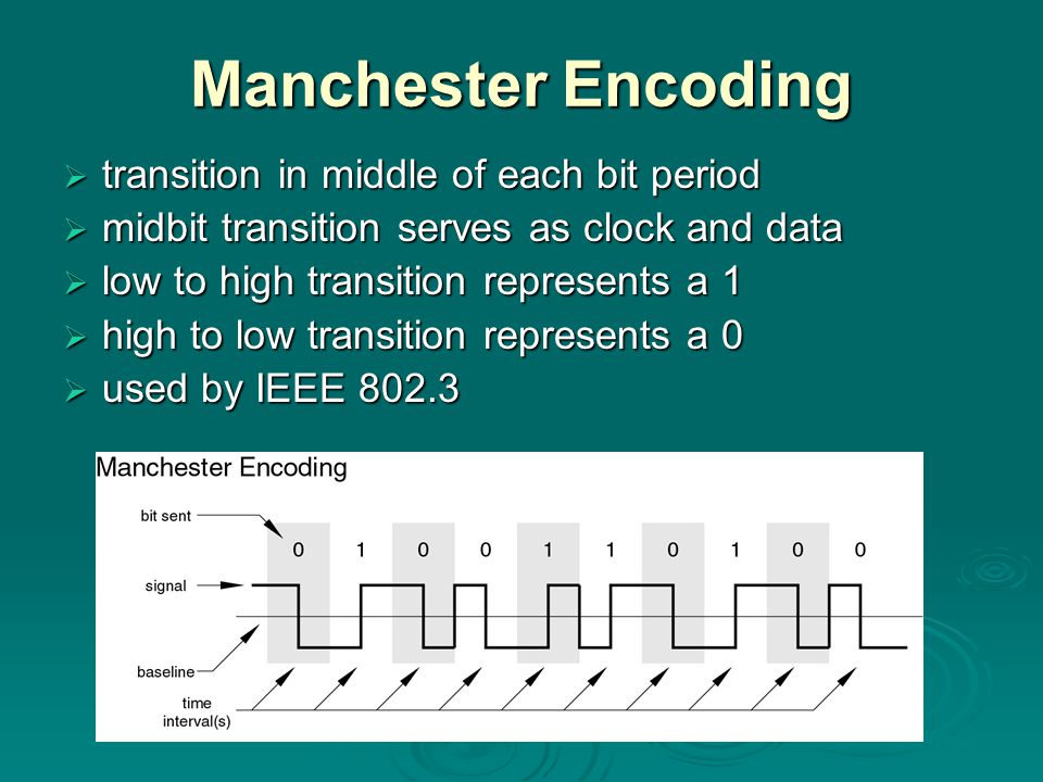Manchester Encoding transition in middle of each bit period