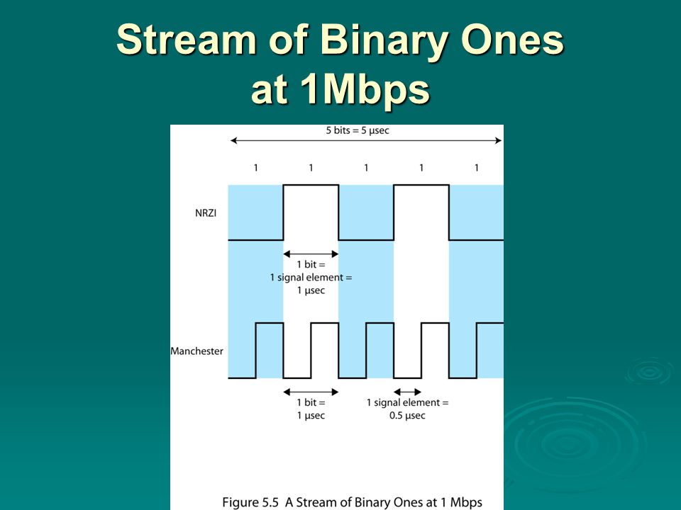 Stream of Binary Ones at 1Mbps