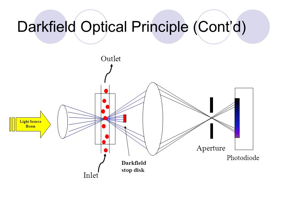 Darkfield Optical Principle (Cont'd)