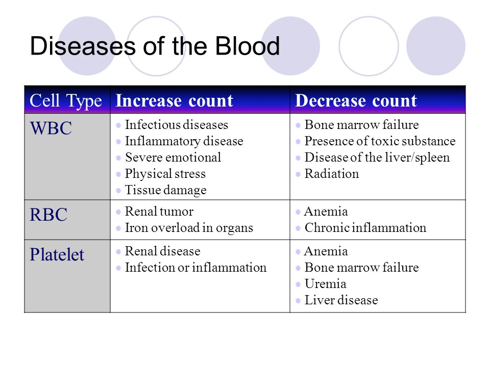 Diseases of the Blood Cell Type Increase count Decrease count WBC RBC