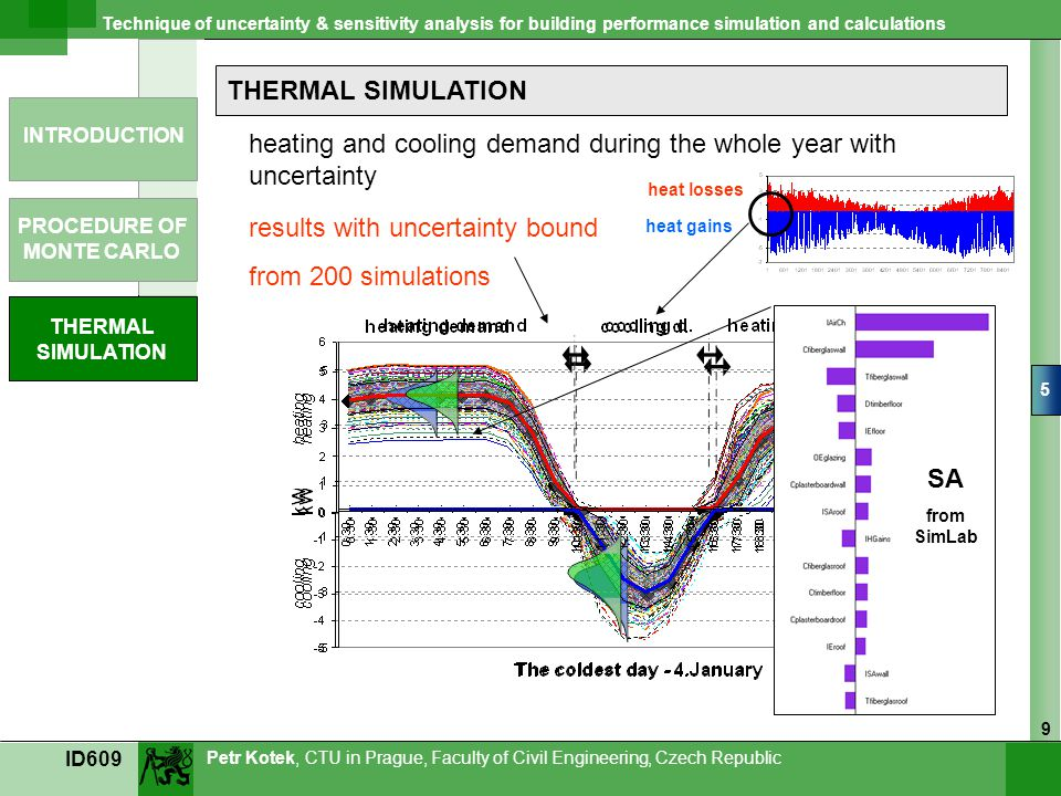 heating and cooling demand during the whole year with uncertainty