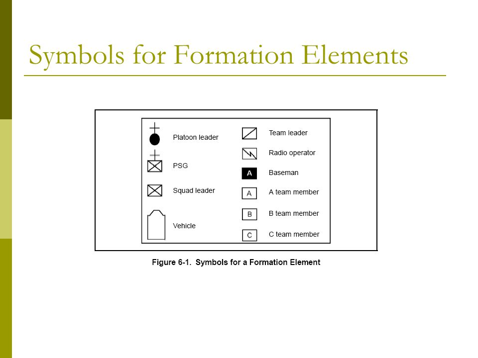 Symbols for Formation Elements