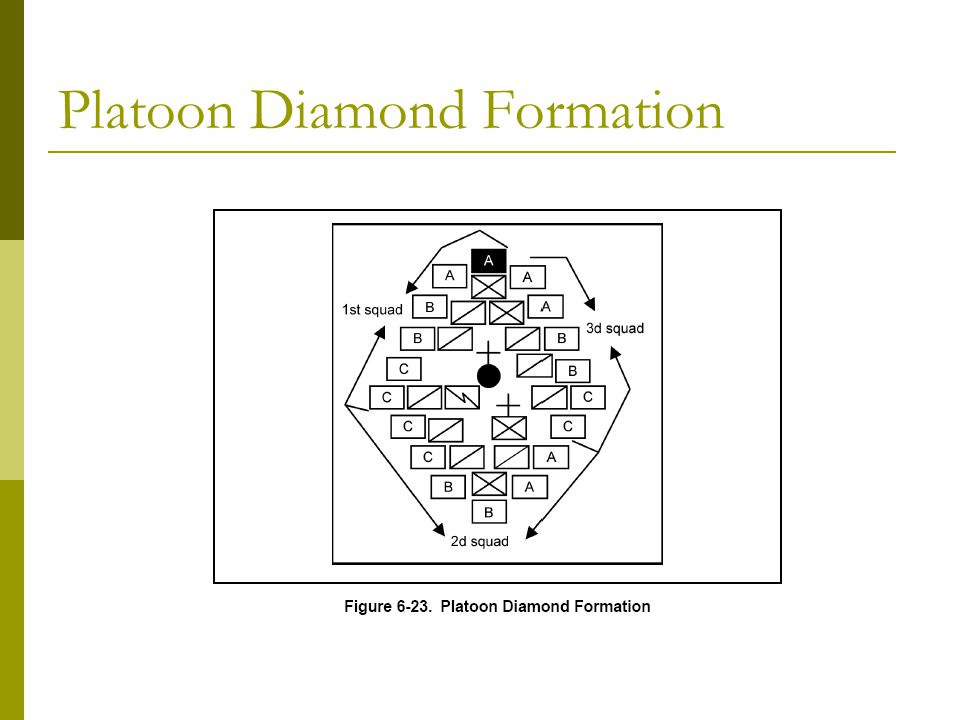 Platoon Diamond Formation