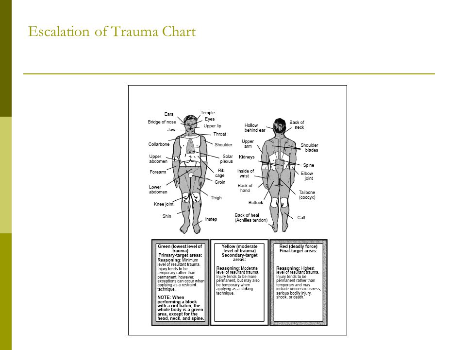Escalation of Trauma Chart