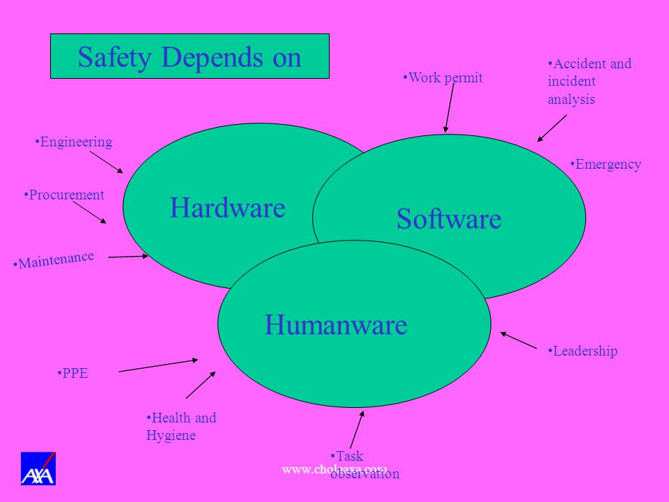 Safety Depends on Hardware Software Humanware