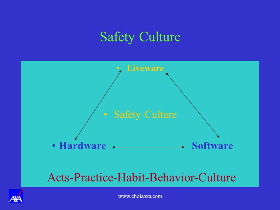 Safety Culture Acts-Practice-Habit-Behavior-Culture Safety Culture