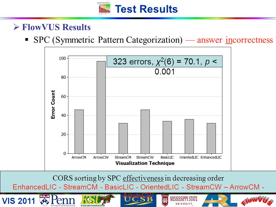 CORS sorting by SPC effectiveness in decreasing order