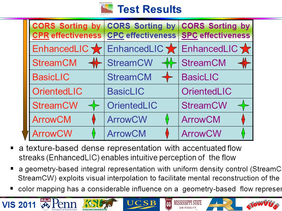 FlowVUS Test Results EnhancedLIC StreamCM StreamCW BasicLIC