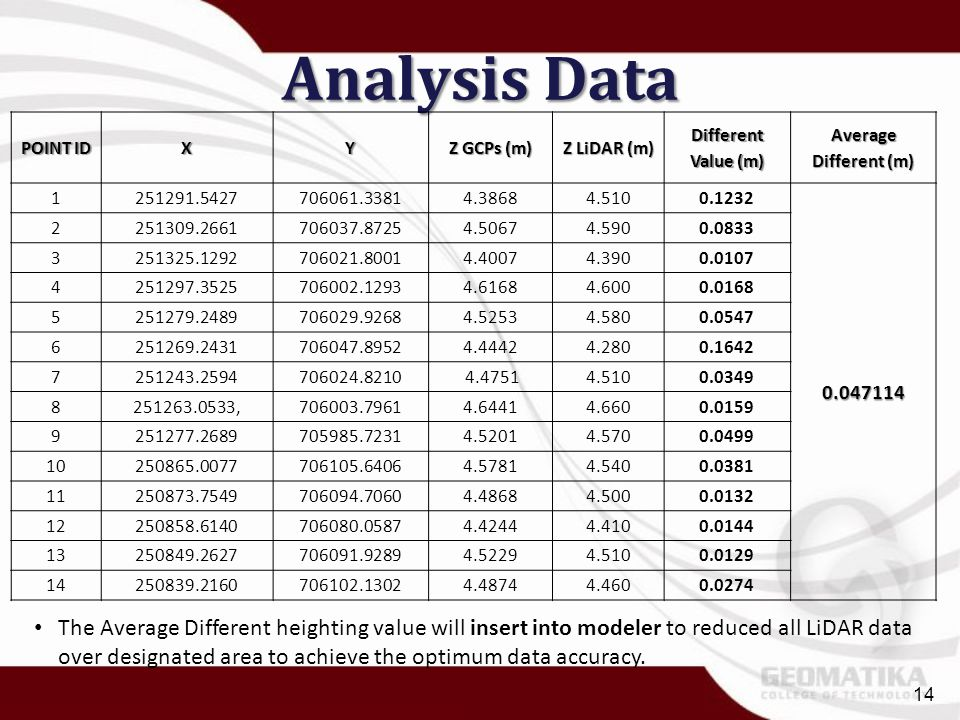 Analysis Data POINT ID. X. Y. Z GCPs (m) Z LiDAR (m) Different Value (m) Average Different (m)