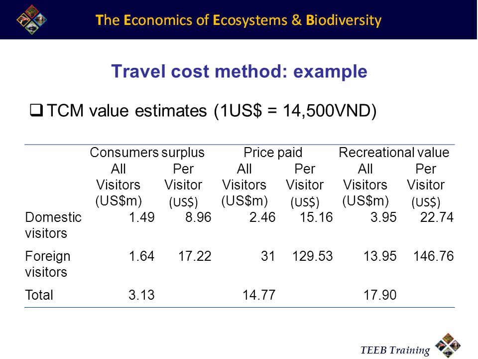 hedonic pricing and travel cost methods of pricing Environmental econ midterm1 study play list the 4 indirect methods 1) hedonic pricing 2) travel cost method 3) averting expenditures 4) conjoint analysis.