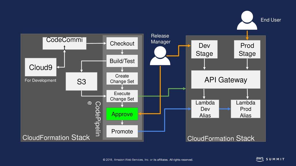 Lambda CI/CD Pipelines - ppt download