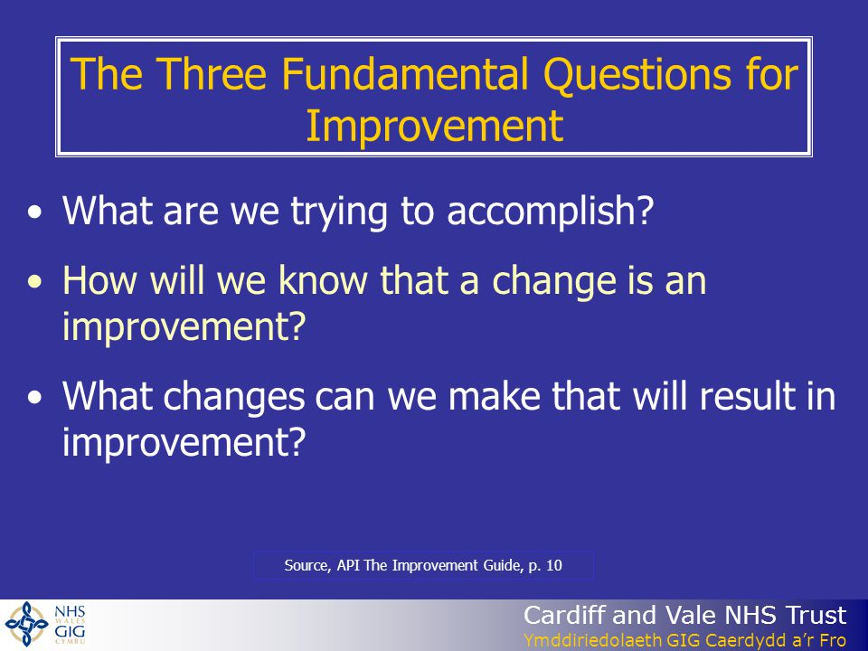The Three Fundamental Questions for Improvement