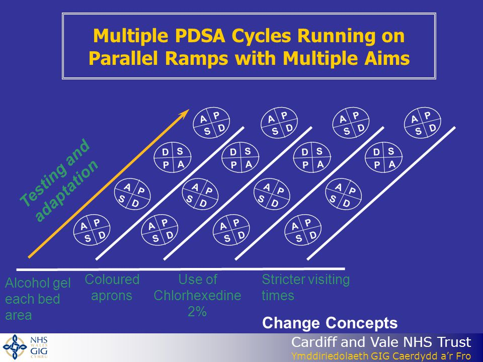 Multiple PDSA Cycles Running on Parallel Ramps with Multiple Aims