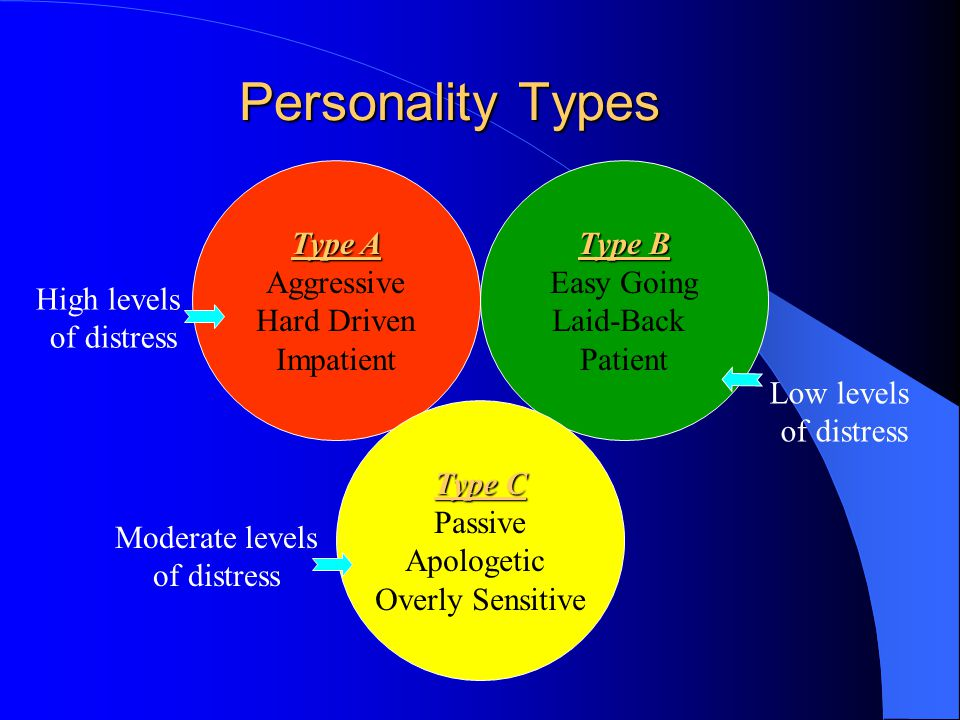 Personality Types Type A Aggressive Hard Driven Impatient Type B