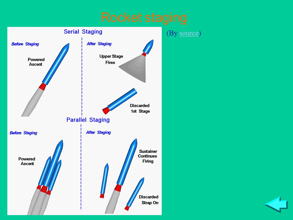 Rocket staging (By source)