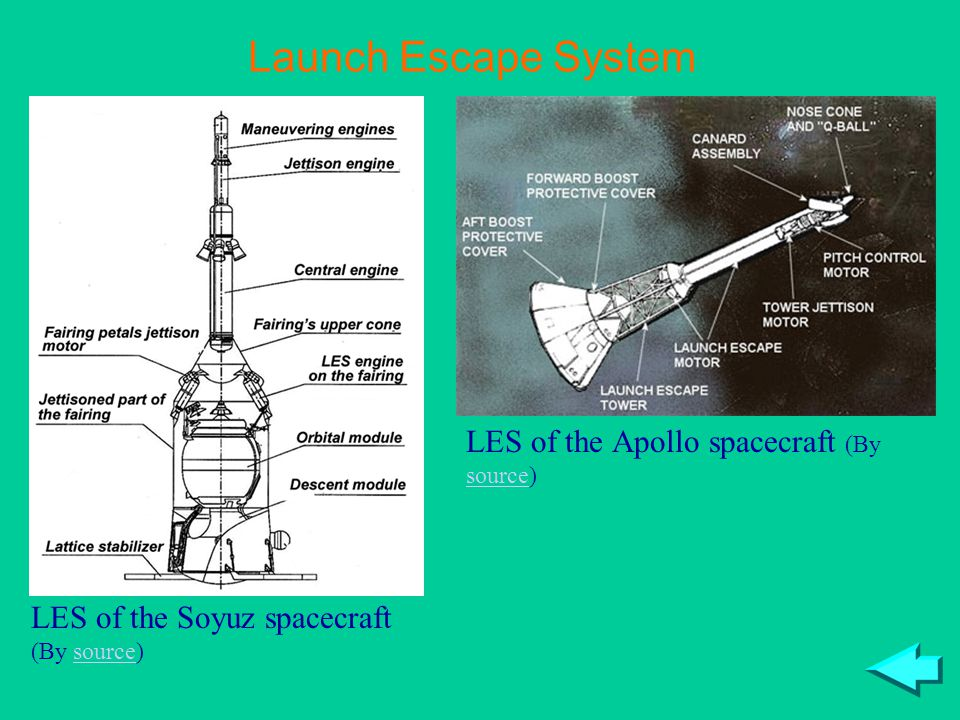 LES of the Apollo spacecraft (By source)