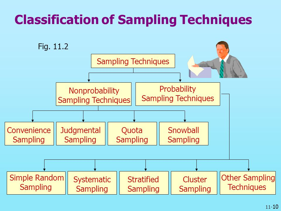Classification of Sampling Techniques