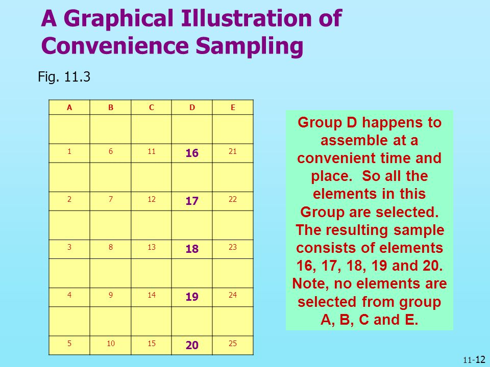 A Graphical Illustration of Convenience Sampling