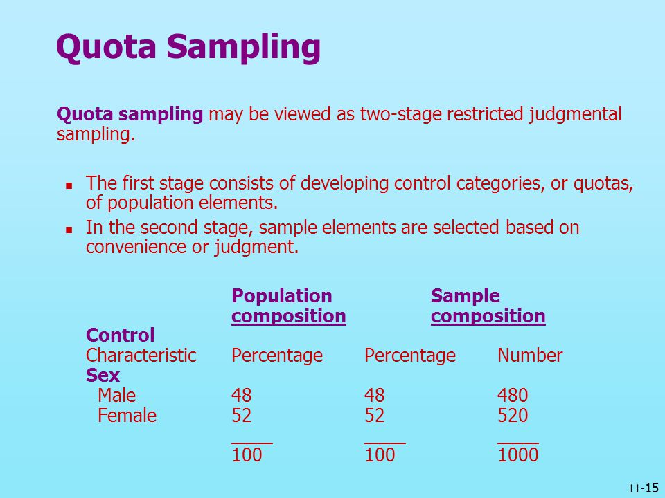 Quota Sampling Quota sampling may be viewed as two-stage restricted judgmental sampling.