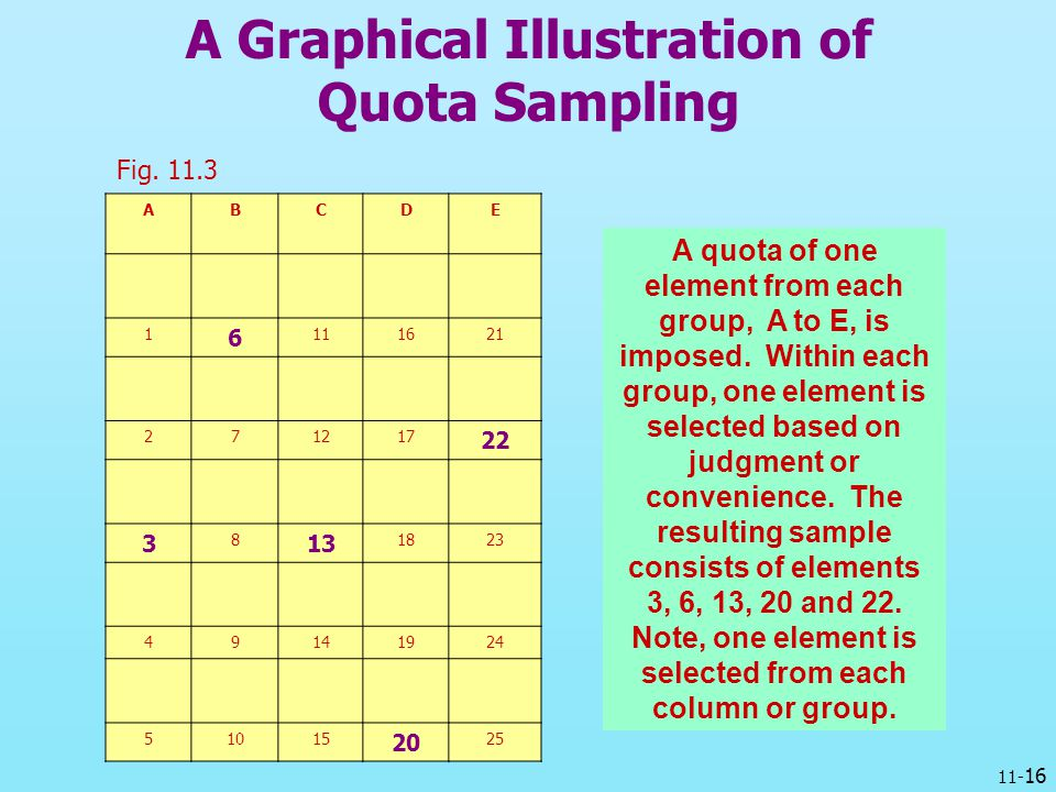 A Graphical Illustration of Quota Sampling