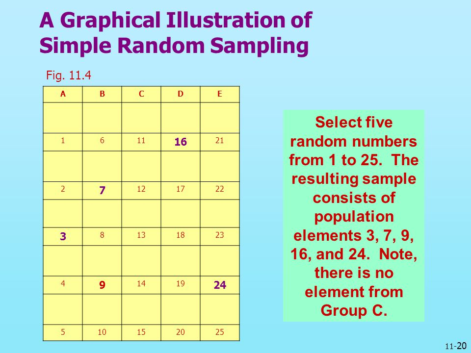 A Graphical Illustration of Simple Random Sampling