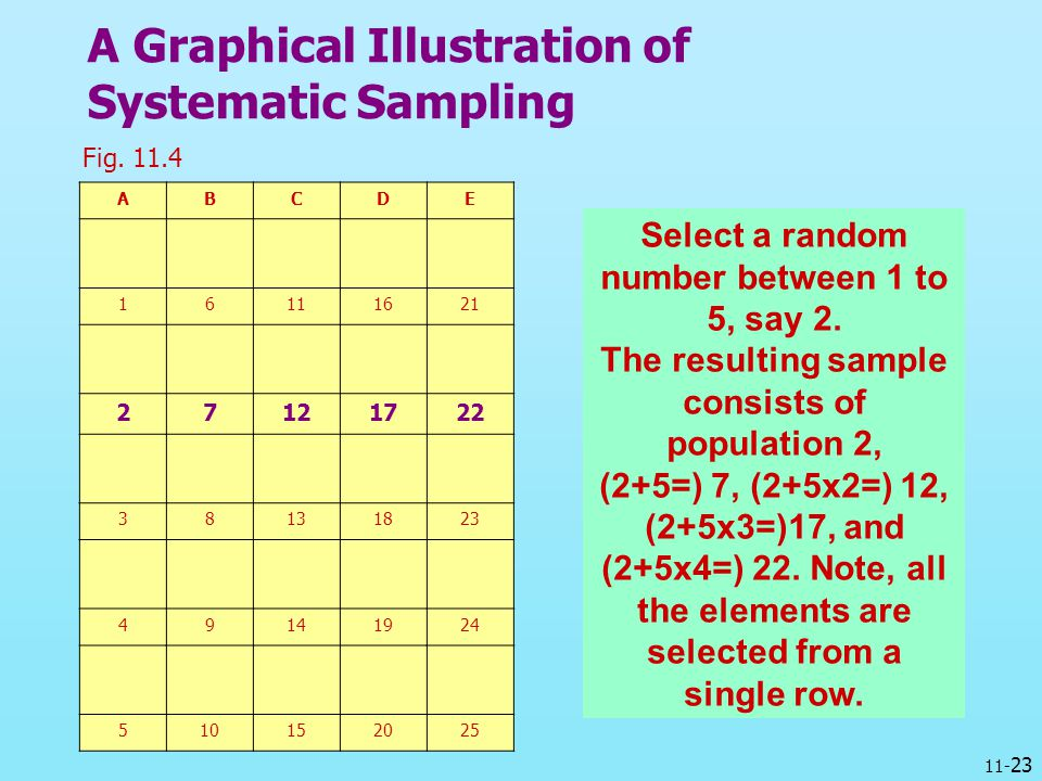 A Graphical Illustration of Systematic Sampling