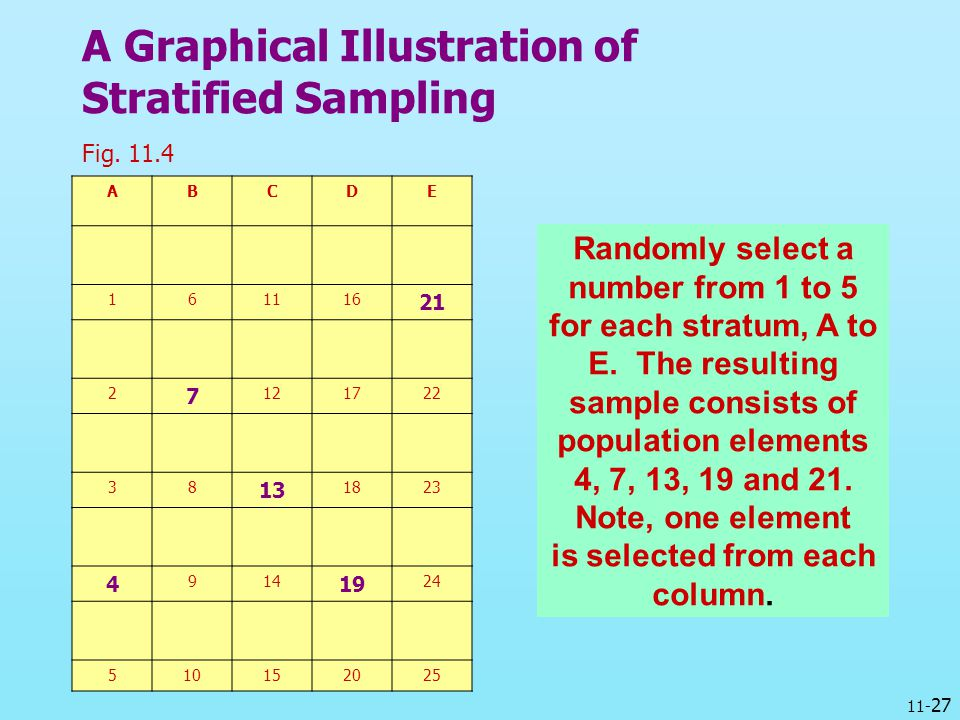 A Graphical Illustration of Stratified Sampling