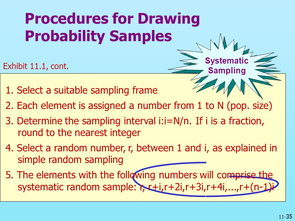 Procedures for Drawing Probability Samples