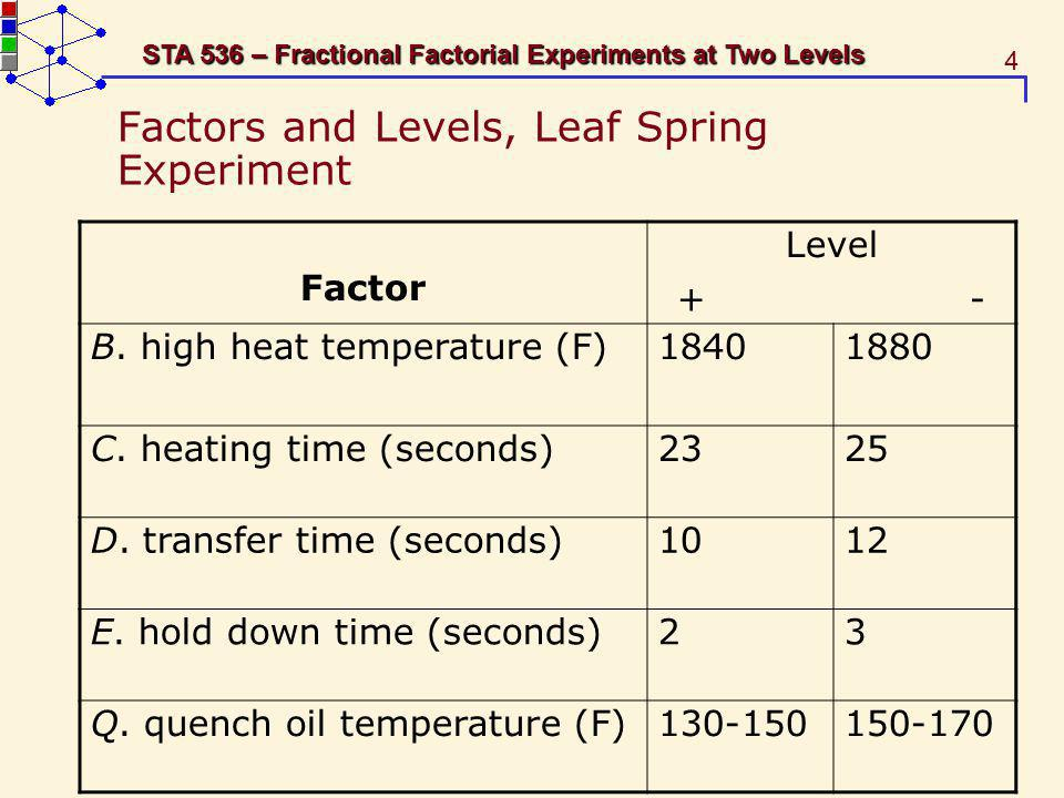 Factors and Levels, Leaf Spring Experiment