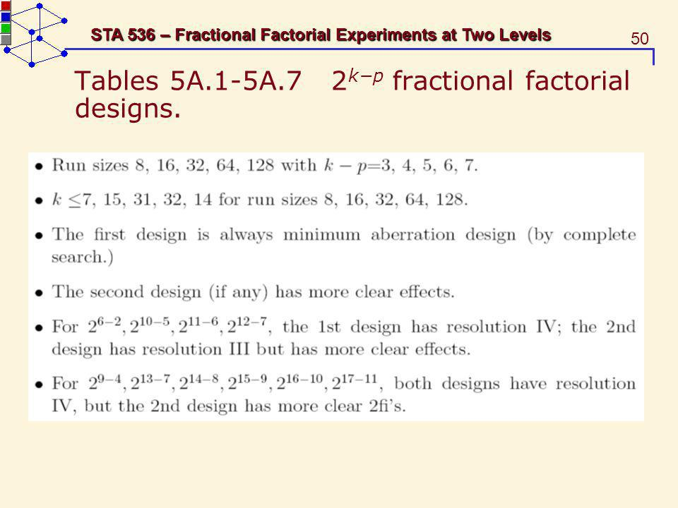 Tables 5A.1-5A.7 2k−p fractional factorial designs.